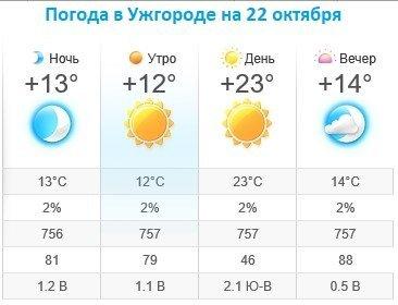 Прогноз погоды в Ужгороде на 22 октября 2019