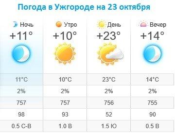 Прогноз погоды в Ужгороде на 23 октября 2019