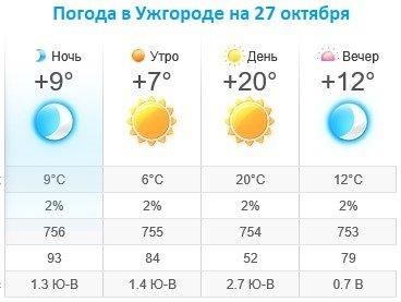 Прогноз погоды в Ужгороде на 27 октября 2019