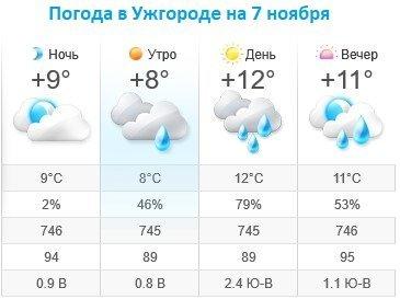 Прогноз погоды в Ужгороде на 7 ноября 2019