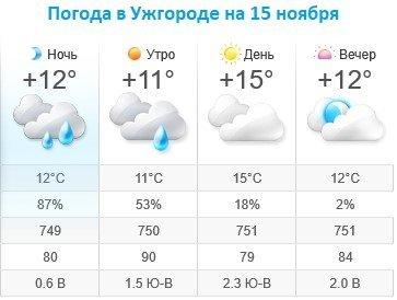 Прогноз погоды в Ужгороде на 15 ноября 2019