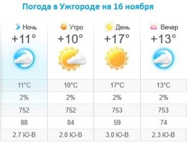Прогноз погоды в Ужгороде на 16 ноября 2019