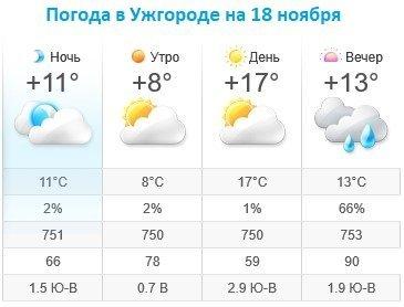 Прогноз погоды в Ужгороде на 18 ноября 2019