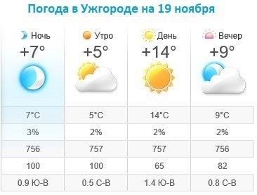 Прогноз погоды в Ужгороде на 19 ноября 2019