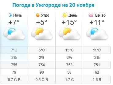 Прогноз погоды в Ужгороде на 20 ноября 2019