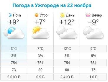 Прогноз погоды в Ужгороде на 22 ноября 2019
