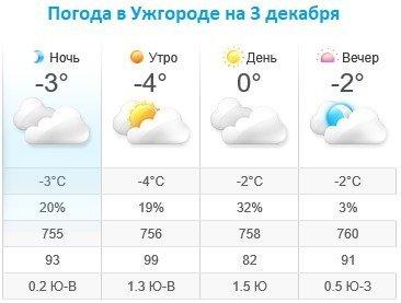 Прогноз погоды в Ужгороде на 3 декабря 2019