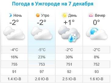Прогноз погоды в Ужгороде на 7 декабря 2019