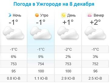 Прогноз погоды в Ужгороде на 8 декабря 2019