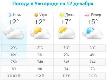 Прогноз погоды в Ужгороде на 12 декабря 2019