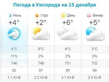Прогноз погоды в Ужгороде на 15 декабря 2019