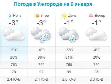 Прогноз погоды в Ужгороде на 9 января 2020