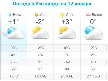 Прогноз погоды в Ужгороде на 12 января 2020
