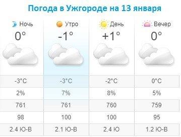 Прогноз погоды в Ужгороде на 13 января 2020