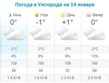 Прогноз погоды в Ужгороде на 14 января 2020