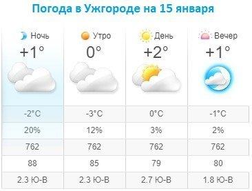 Прогноз погоды в Ужгороде на 15 января 2020
