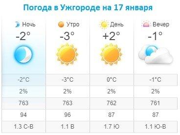 Прогноз погоды в Ужгороде на 17 января 2020