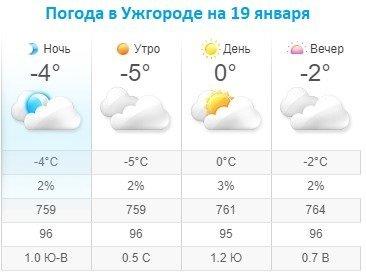 Прогноз погоды в Ужгороде на 19 января 2020