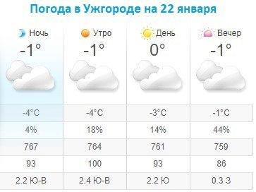 Прогноз погоды в Ужгороде на 22 января 2020