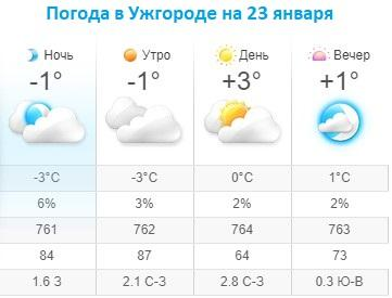 Прогноз погоды в Ужгороде на 23 января 2020