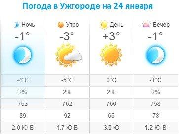 Прогноз погоды в Ужгороде на 24 января 2020