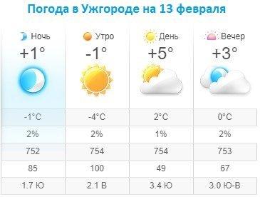 Прогноз погоды в Ужгороде на 13 февраля 2020