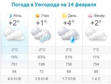 Прогноз погоды в Ужгороде на 14 февраля 2020
