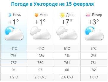 Прогноз погоды в Ужгороде на 15 февраля 2020