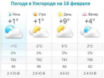 Прогноз погоды в Ужгороде на 16 февраля 2020