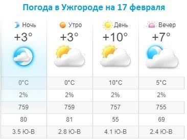 Прогноз погоды в Ужгороде на 17 февраля 2020