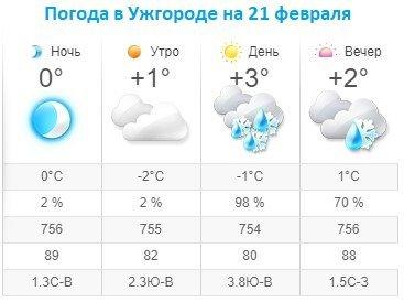 Прогноз погоды в Ужгороде на 21 февраля 2020