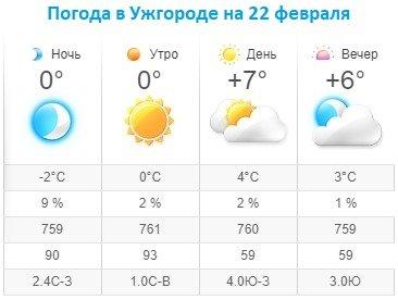 Прогноз погоды в Ужгороде на 22 февраля 2020