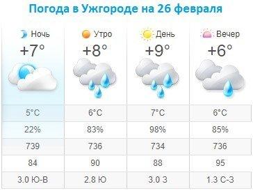 Прогноз погоды в Ужгороде на 26 февраля 2020
