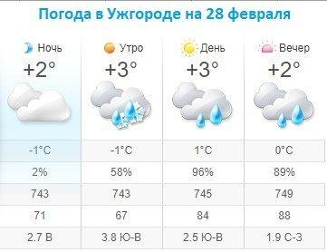 Прогноз погоды в Ужгороде на 28 февраля 2020