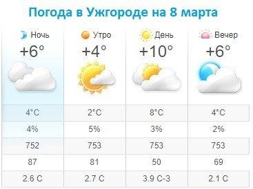 Прогноз погоды в Ужгороде на 8 марта 2020