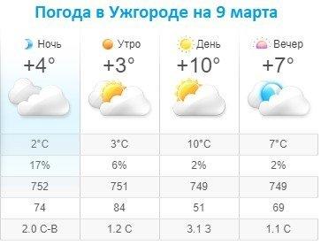 Прогноз погоды в Ужгороде на 9 марта 2020