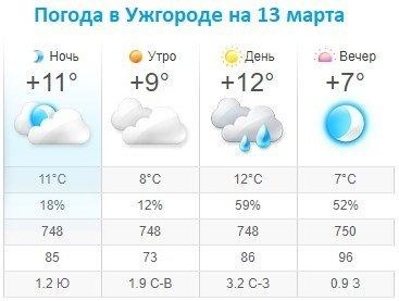 Прогноз погоды в Ужгороде на 13 марта 2020