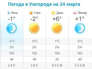 Прогноз погоды в Ужгороде на 24 марта 2020