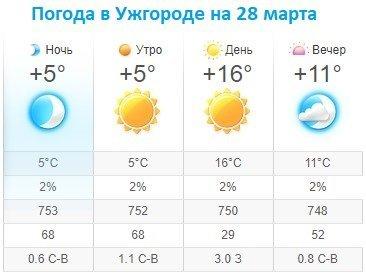 Прогноз погоды в Ужгороде на 28 марта 2020
