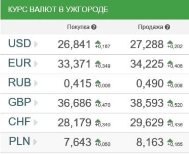 Курс валют в банках Ужгорода 16 февраля