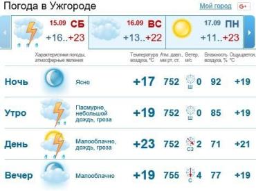 В Ужгороде будет пасмурная погода, дождь c грозой