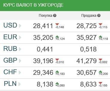 Курс валют в Ужгороде 26 января