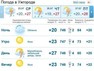 В Ужгороде будет пасмурно, дождь c грозой