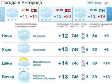 В Ужгороде будет облачно, дождь