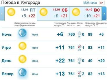 В Ужгороде небо будет ясно, без осадков