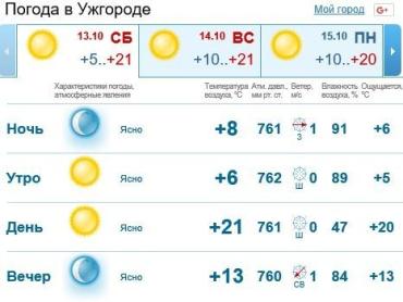 В Ужгороде будет держаться ясная погода, без осадков