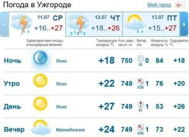 Весь день г. Ужгород будет облачно, без осадков