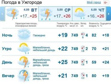 В Ужгороде будет пасмурно, осадков не предвидится