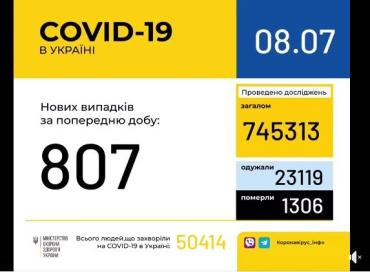 Офіційно: 807 нових випадків коронавірусної хвороби зафіксовано за минулу добу в Україні