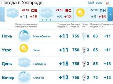 В Ужгороде будет облачно, без осадков